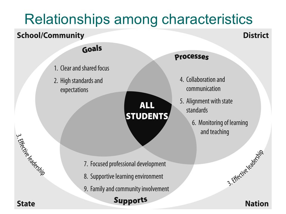 Relationships among characteristics