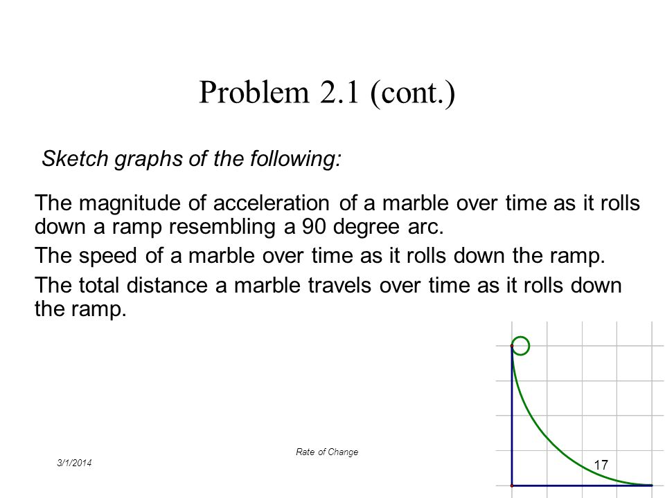 Problem 2.1 (cont.) Sketch graphs of the following: