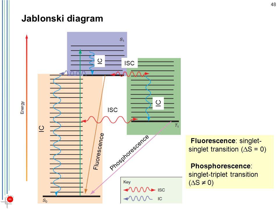 Electronic spectroscopy ppt video online download 48 jablonski diagram ccuart Images