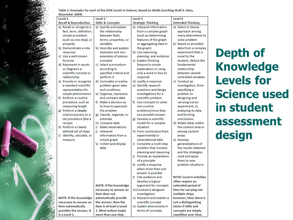 Depth of Knowledge Levels for Science used in student assessment design