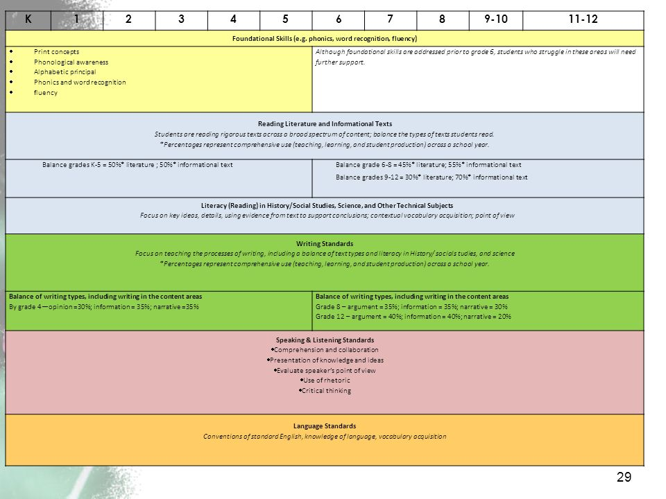 Foundational Skills (e.g. phonics, word recognition, fluency)