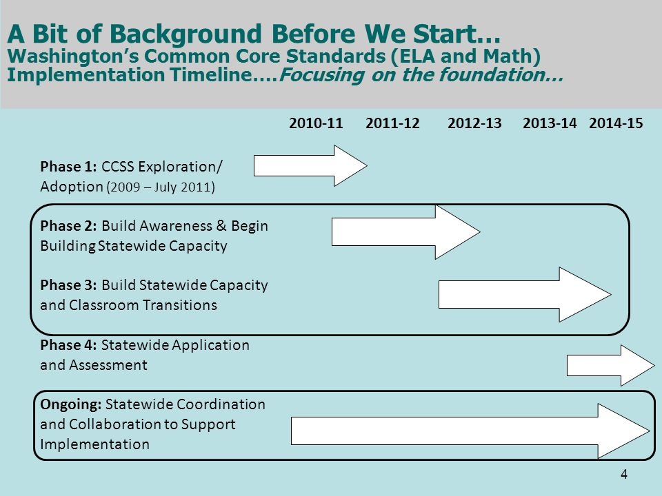 A Bit of Background Before We Start… Washington's Common Core Standards (ELA and Math) Implementation Timeline….Focusing on the foundation…