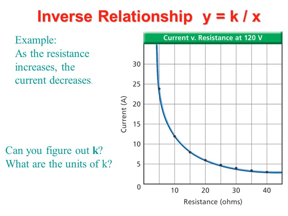 Inverse Relationship y = k / x
