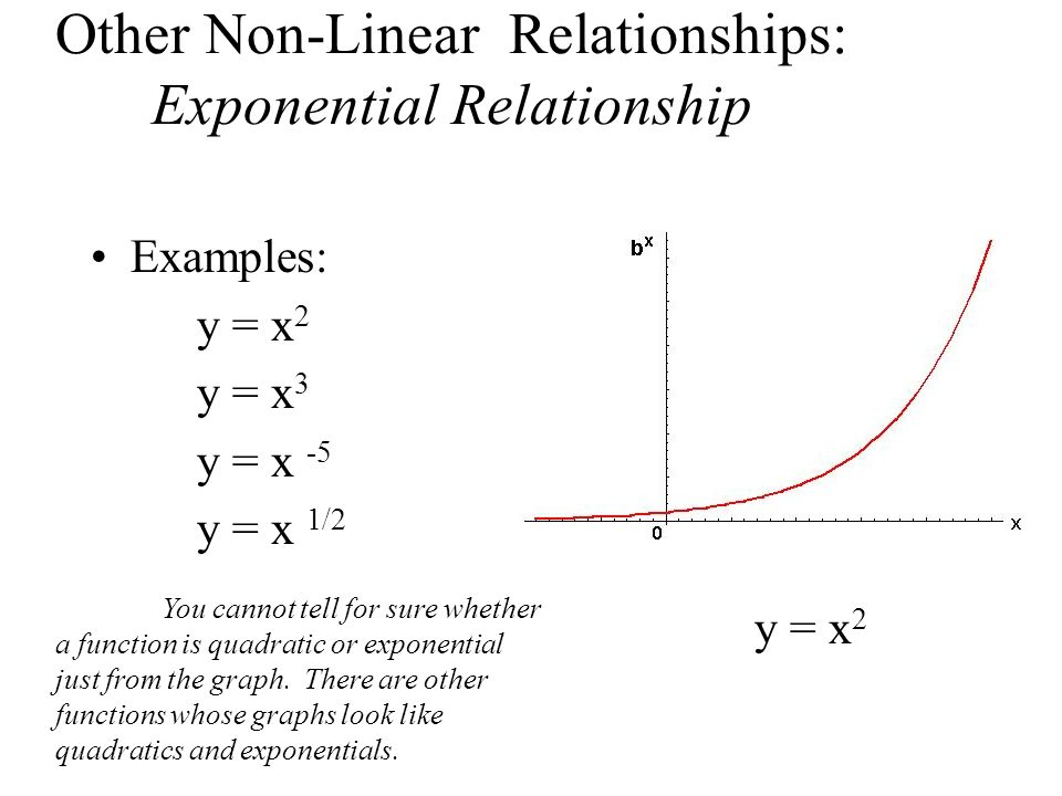 Other Non-Linear Relationships: Exponential Relationship
