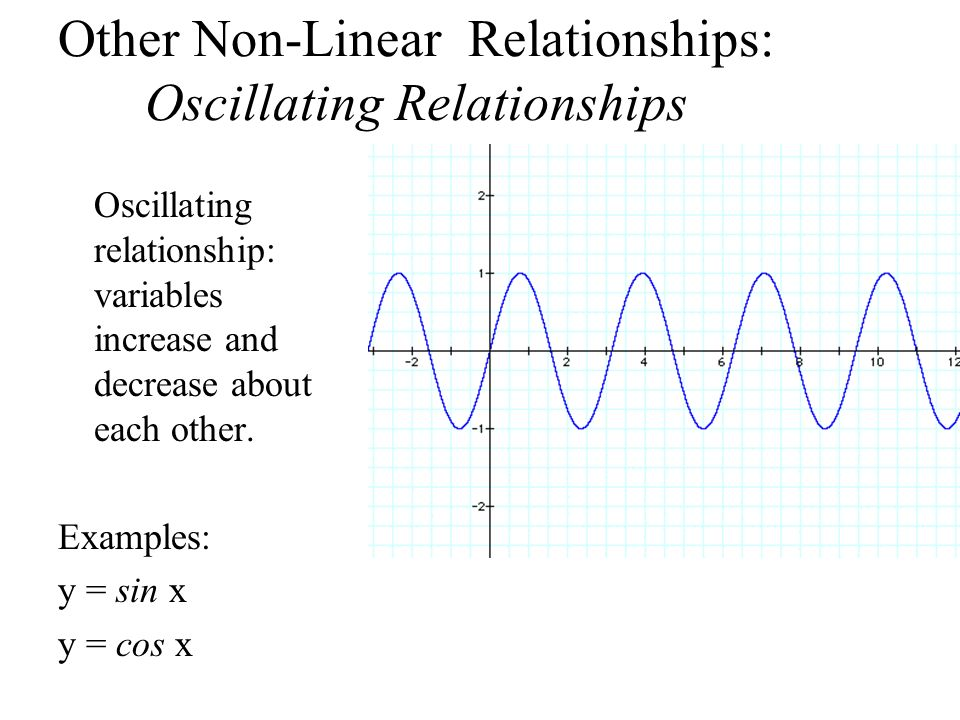 Other Non-Linear Relationships: Oscillating Relationships