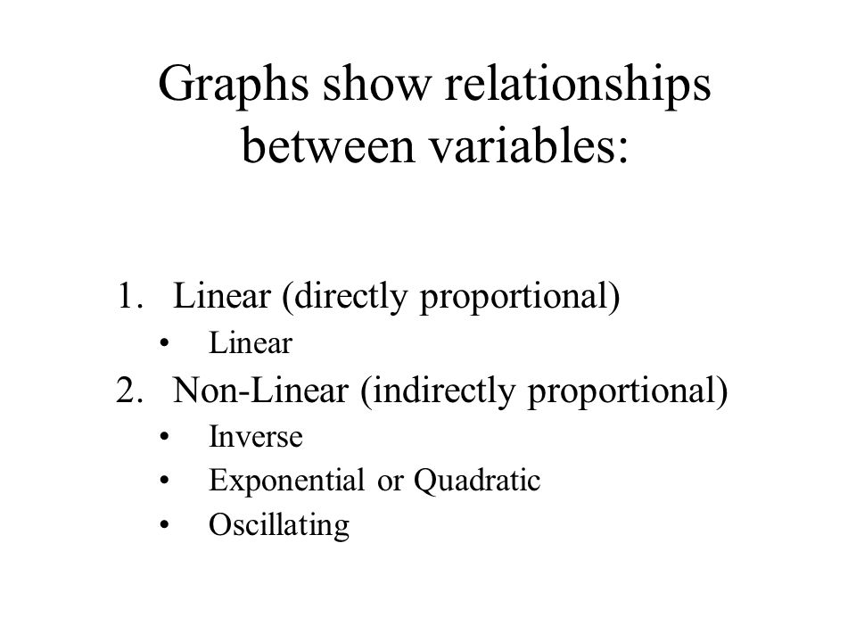 Graphs show relationships between variables: