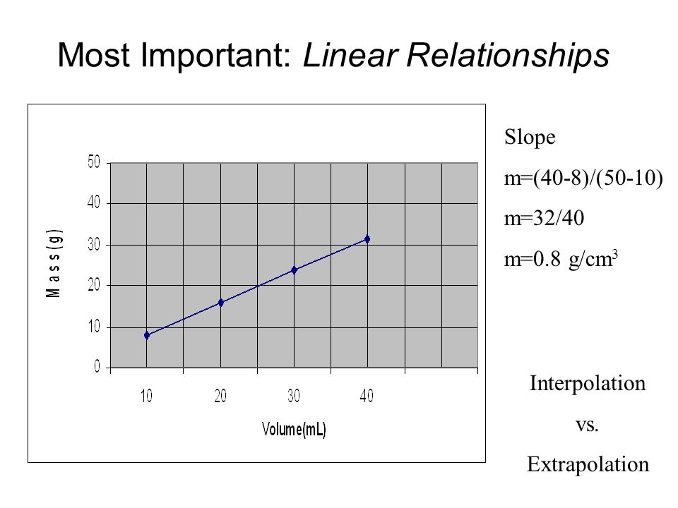Most Important: Linear Relationships