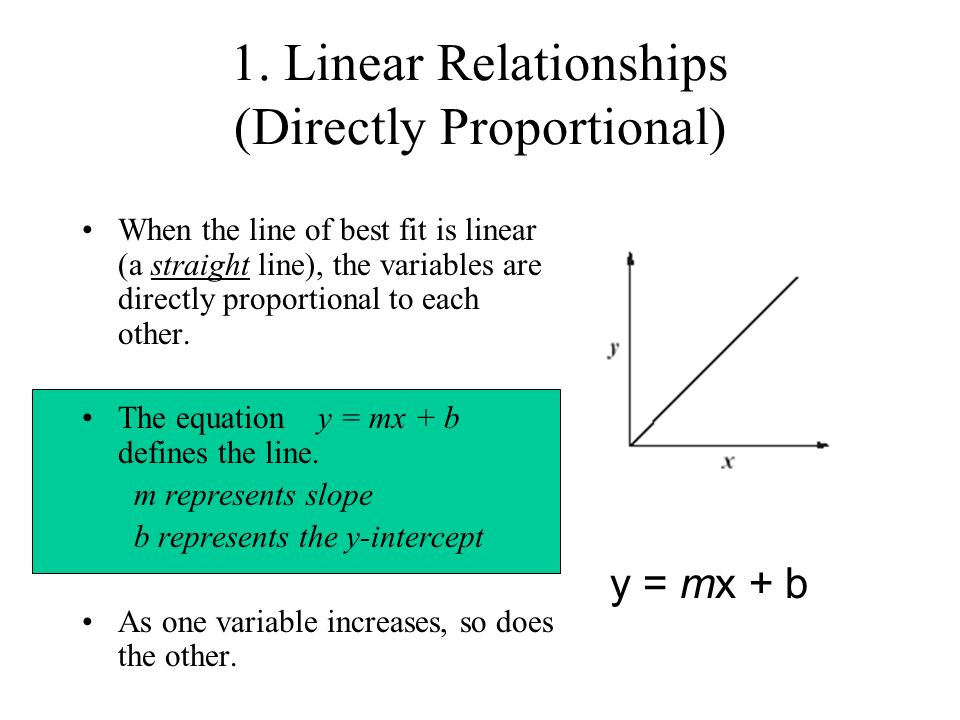 1. Linear Relationships (Directly Proportional)