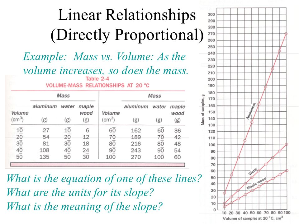 Linear Relationships (Directly Proportional)