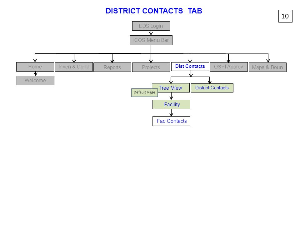 DISTRICT CONTACTS TAB 10 EDS Login ICOS Menu Bar Home Inven & Cond