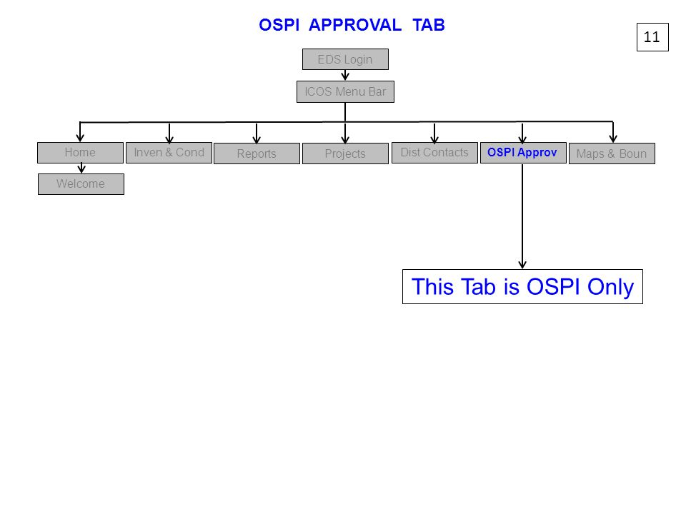 This Tab is OSPI Only OSPI APPROVAL TAB 11 EDS Login ICOS Menu Bar