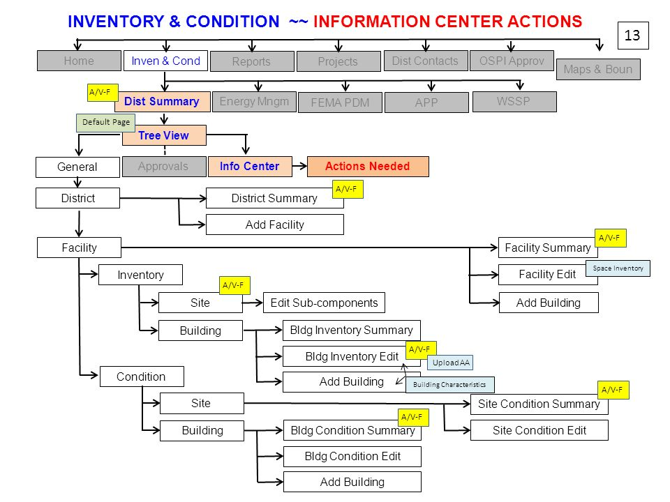 INVENTORY & CONDITION ~~ INFORMATION CENTER ACTIONS