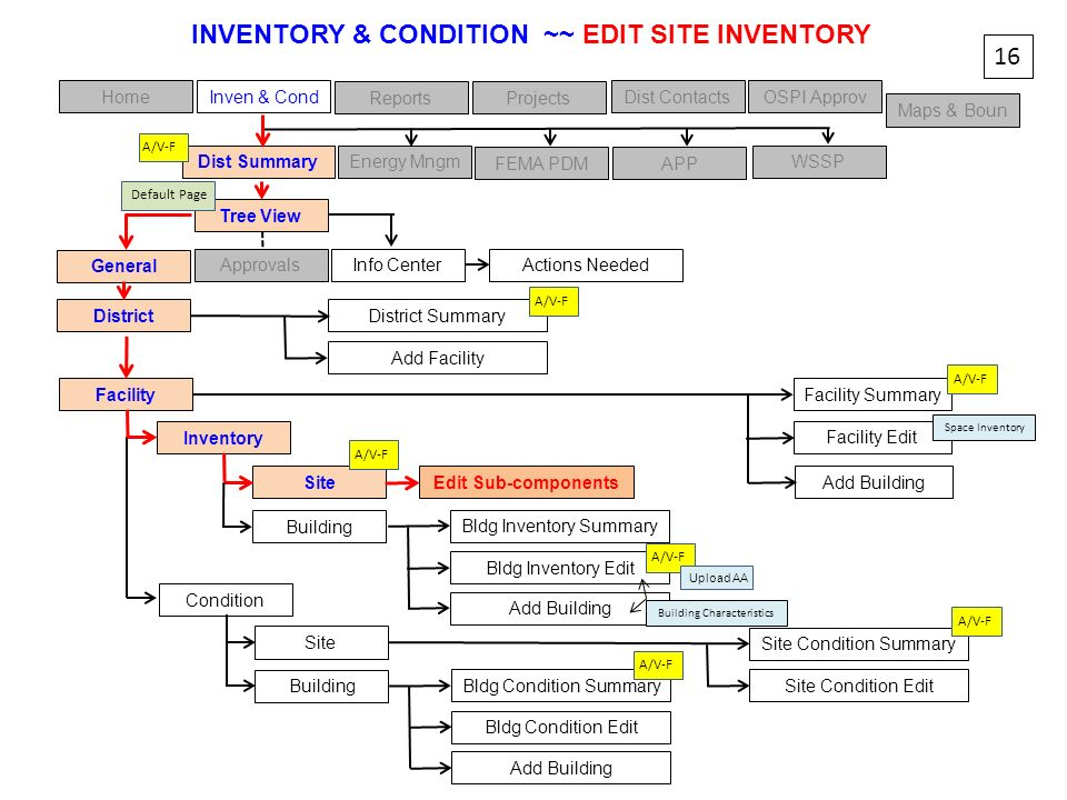 INVENTORY & CONDITION ~~ EDIT SITE INVENTORY