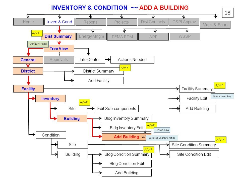 INVENTORY & CONDITION ~~ ADD A BUILDING
