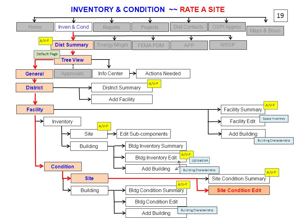 INVENTORY & CONDITION ~~ RATE A SITE
