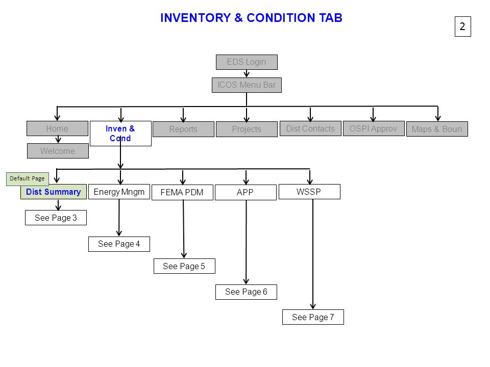 INVENTORY & CONDITION TAB