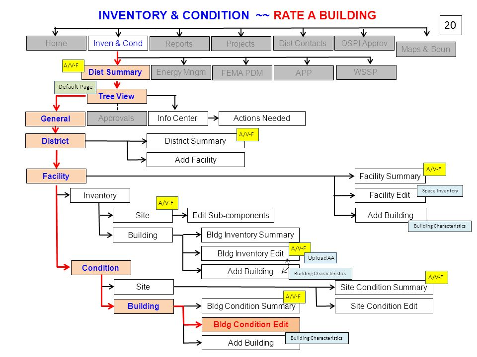 INVENTORY & CONDITION ~~ RATE A BUILDING