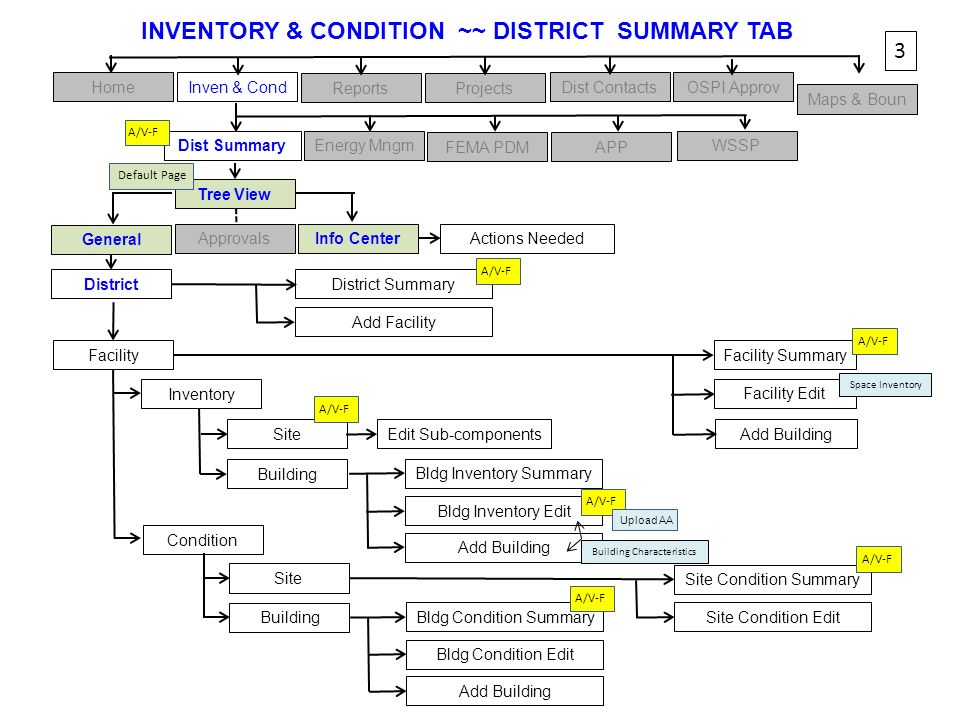 INVENTORY & CONDITION ~~ DISTRICT SUMMARY TAB