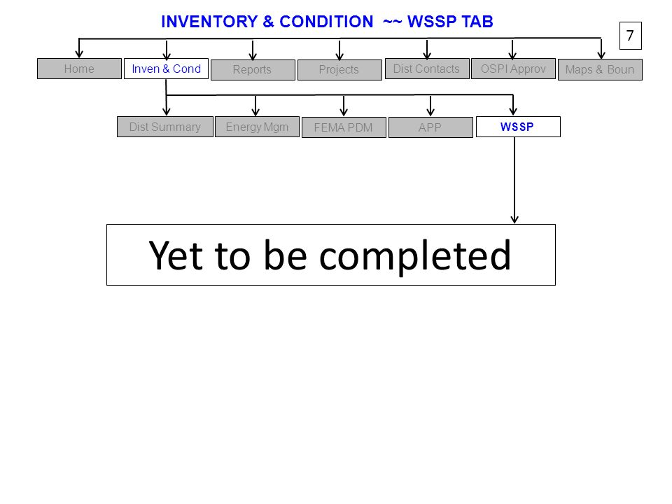 INVENTORY & CONDITION ~~ WSSP TAB