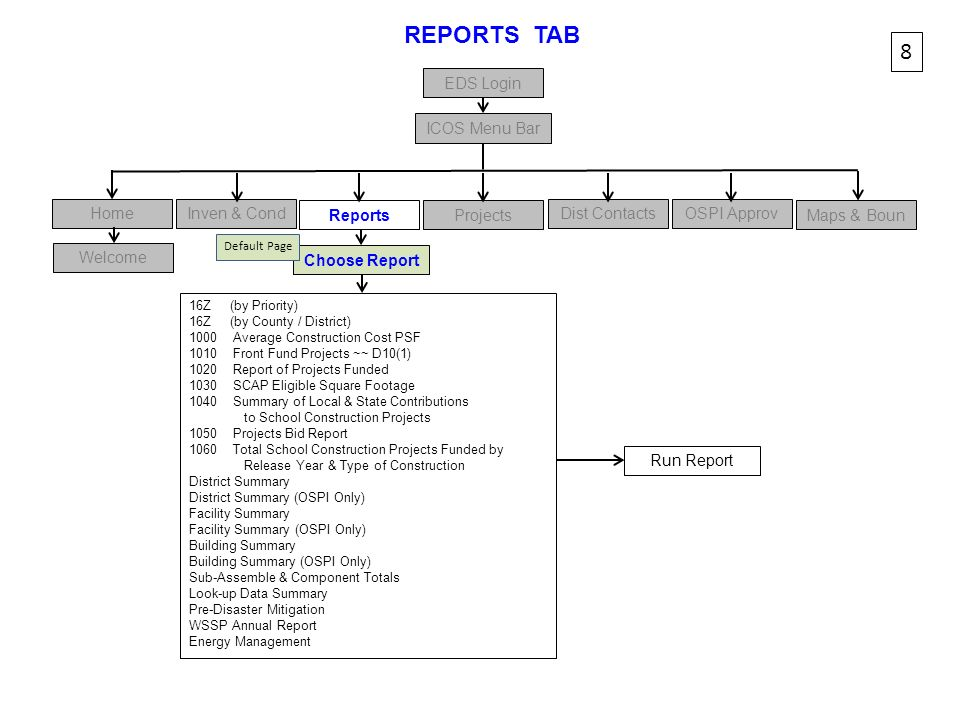 REPORTS TAB 8 EDS Login ICOS Menu Bar Home Inven & Cond Reports