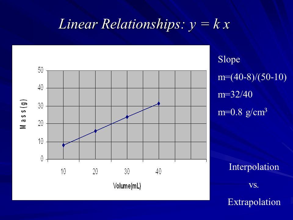 Linear Relationships: y = k x