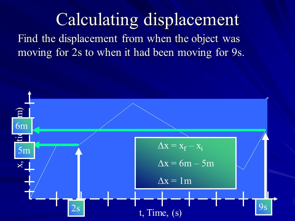 Calculating displacement