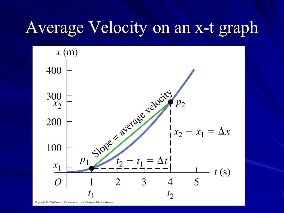 Average Velocity on an x-t graph