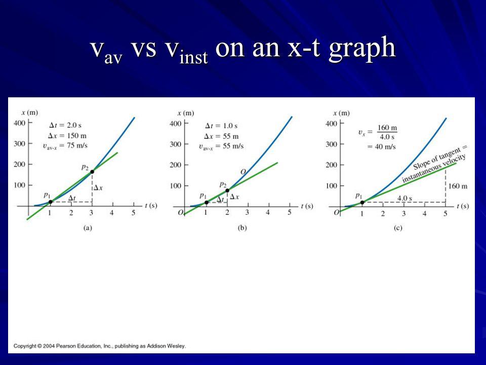 vav vs vinst on an x-t graph