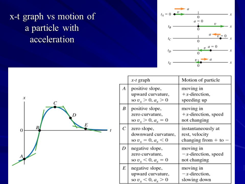 x-t graph vs motion of a particle with acceleration