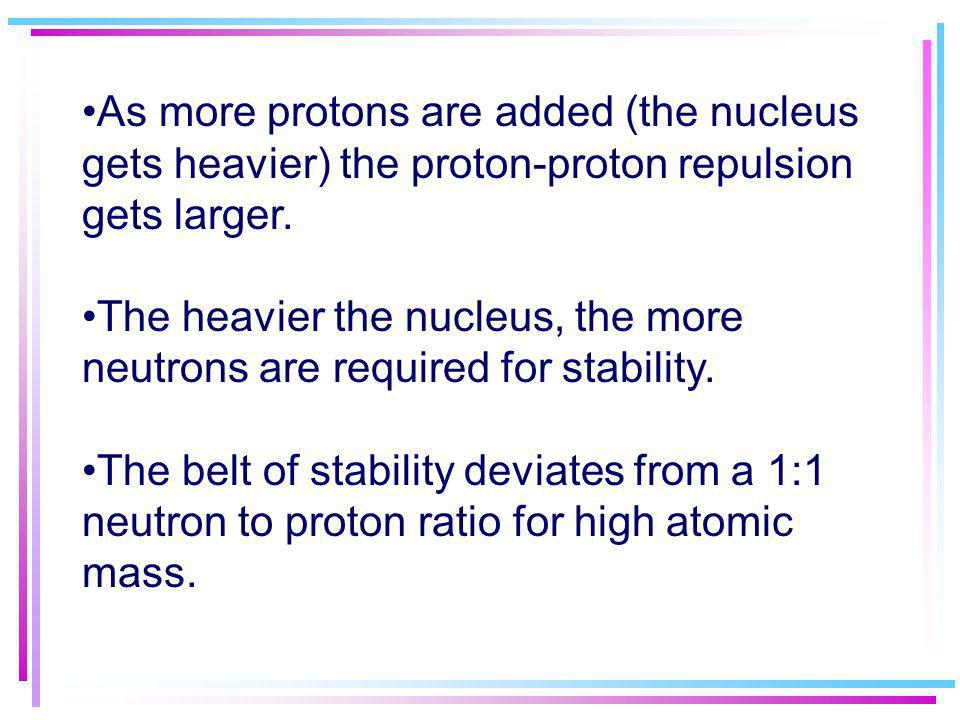 As more protons are added (the nucleus gets heavier) the proton-proton repulsion gets larger.