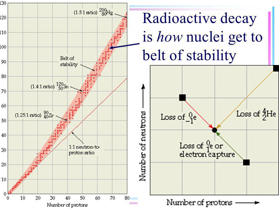 Radioactive decay is how nuclei get to belt of stability