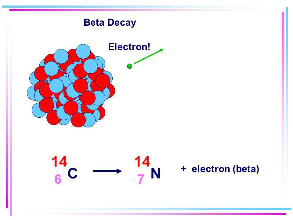 Beta Decay Electron! 14C 6 14N 7 + electron (beta)