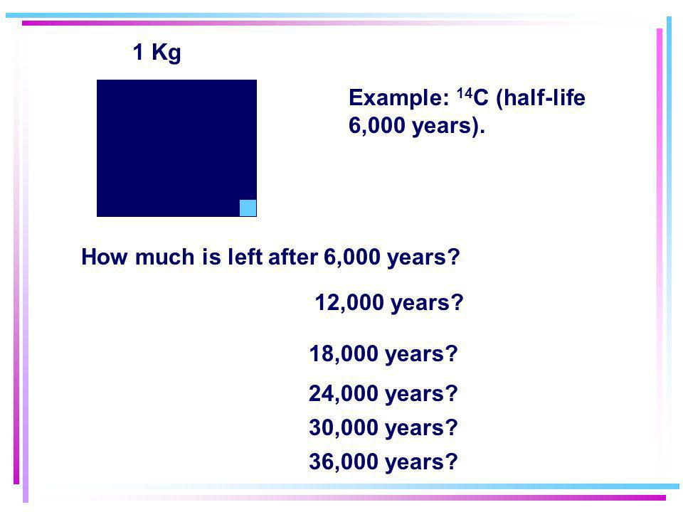 1 Kg Example: 14C (half-life 6,000 years). How much is left after 6,000 years 12,000 years 18,000 years