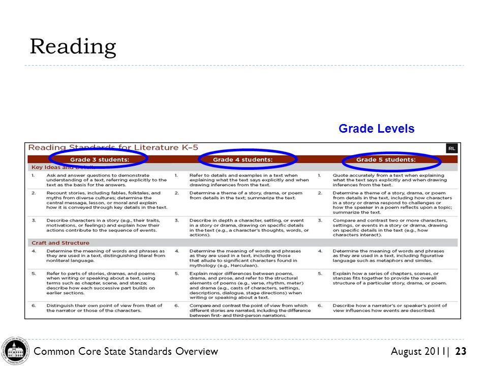 Reading Grade Levels