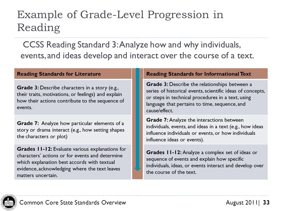Example of Grade-Level Progression in Reading