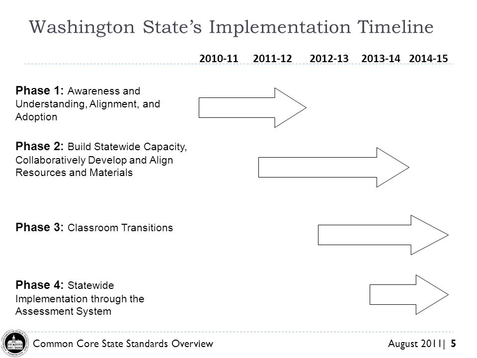 Washington State's Implementation Timeline