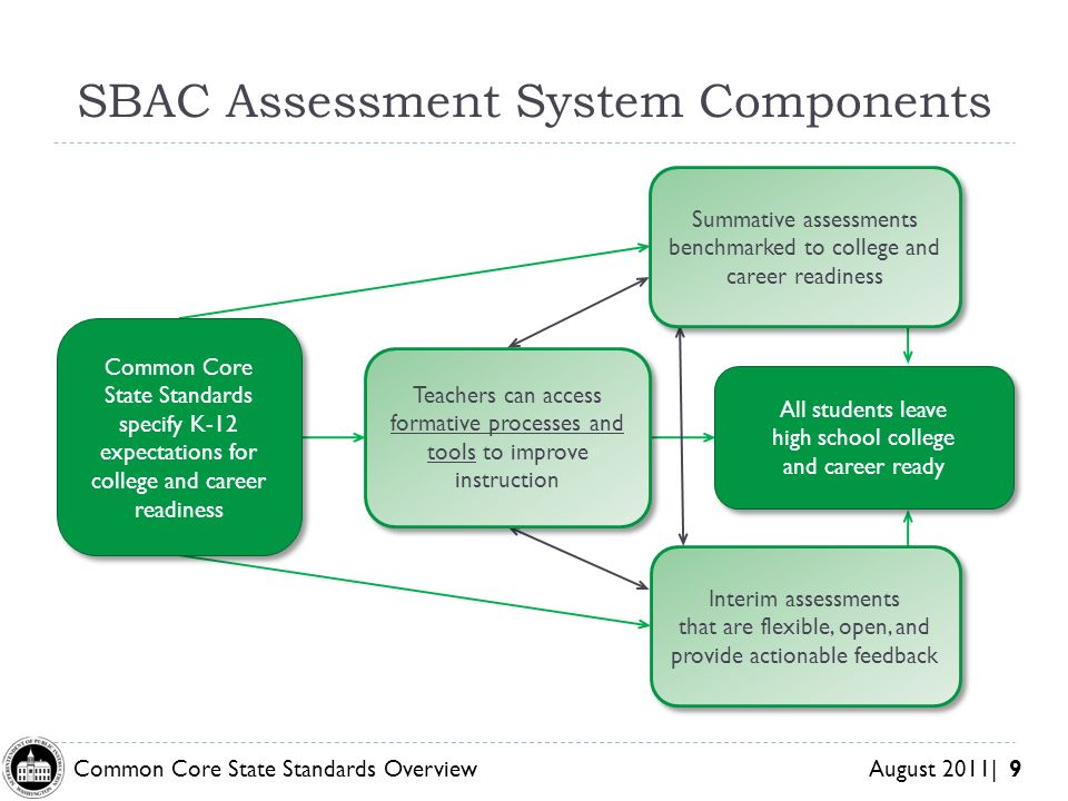 SBAC Assessment System Components