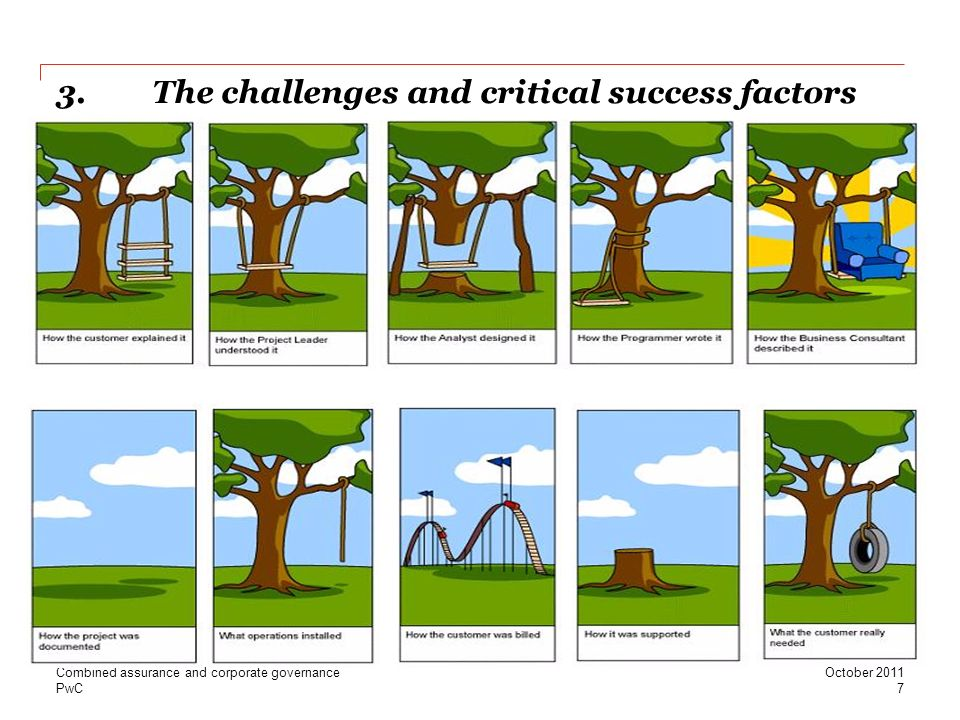 challenges and success factors affecting it The principle of identifying critical success factors as a basis for  the way,  identify the problems being solved and the assumptions being.