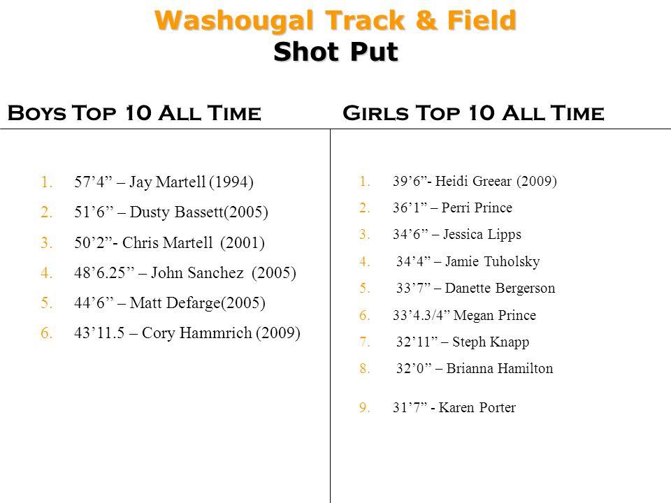 Washougal Track & Field Shot Put