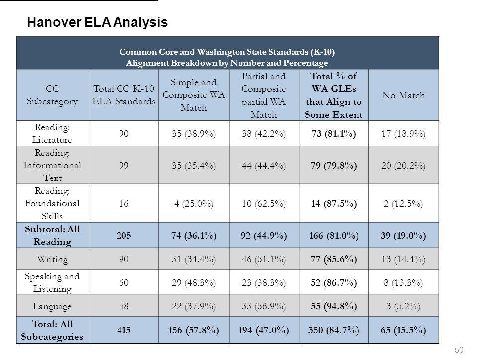 Hanover ELA Analysis CC Subcategory Total CC K-10 ELA Standards