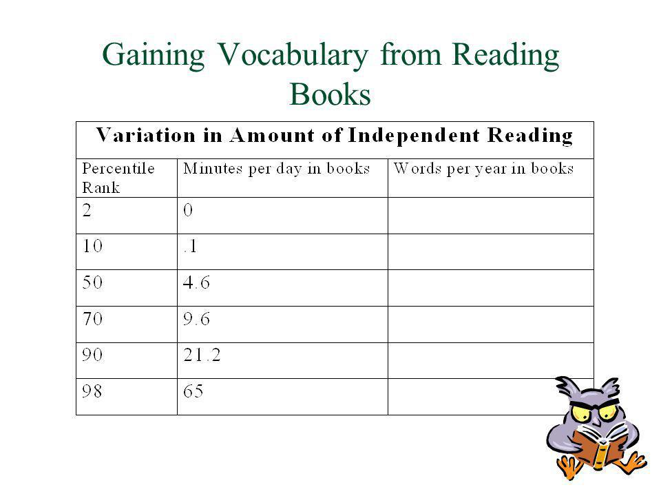Gaining Vocabulary from Reading Books