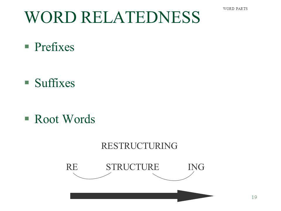 WORD RELATEDNESS Prefixes Suffixes Root Words RESTRUCTURING RE