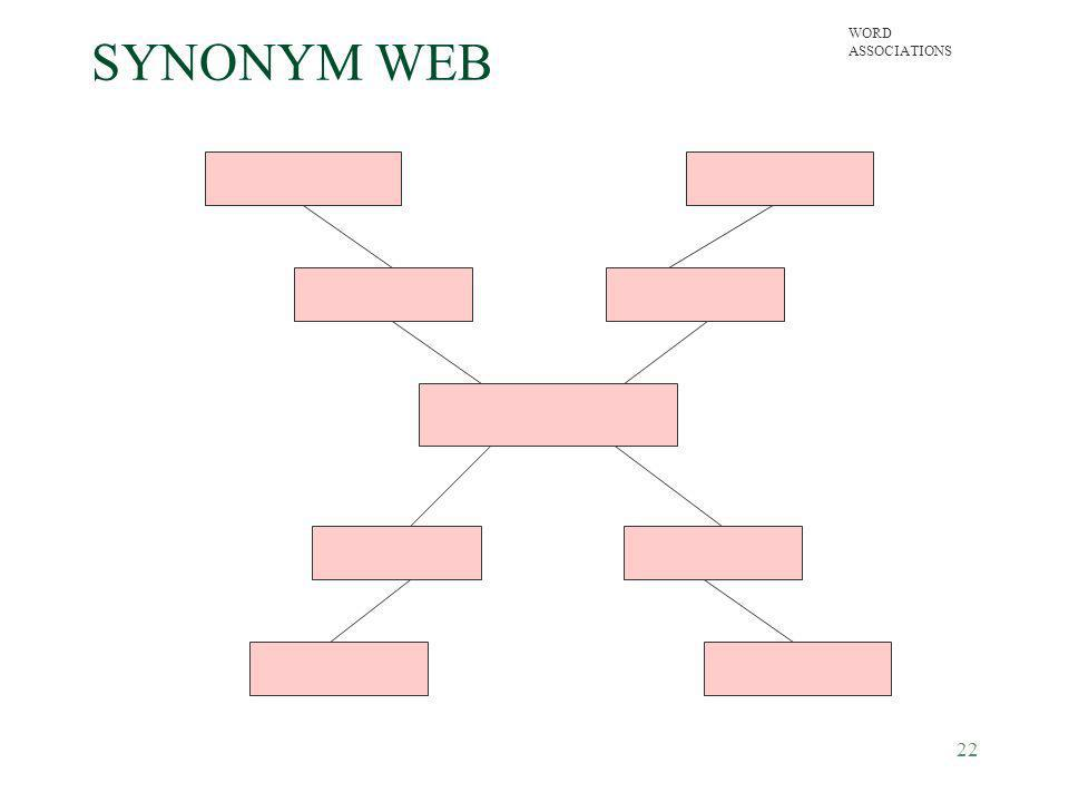 SYNONYM WEB WORD ASSOCIATIONS.