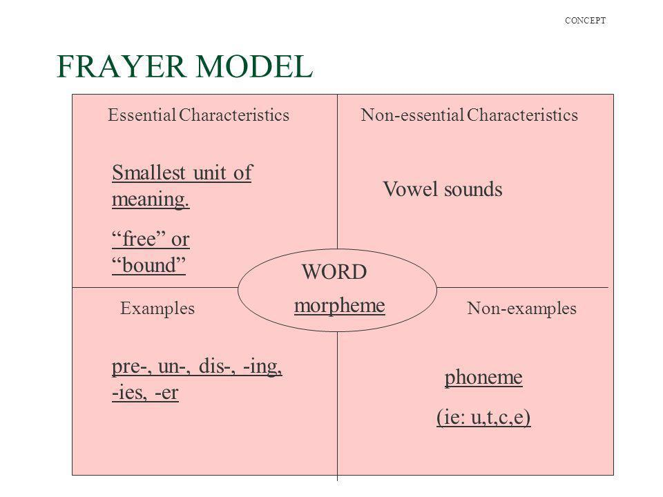 FRAYER MODEL Smallest unit of meaning. Vowel sounds free or bound