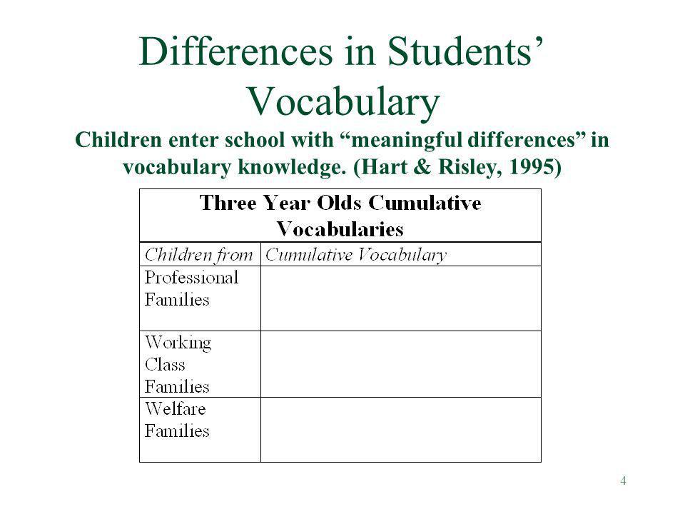 Differences in Students' Vocabulary Children enter school with meaningful differences in vocabulary knowledge. (Hart & Risley, 1995)