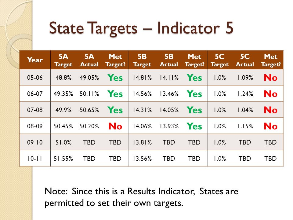 State Targets – Indicator 5