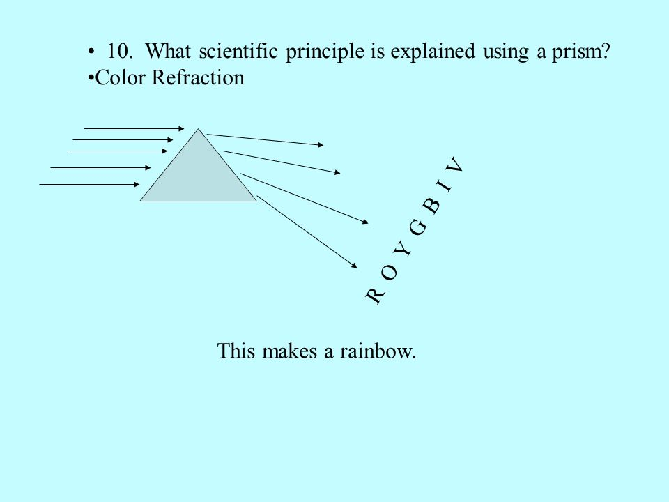 10. What scientific principle is explained using a prism