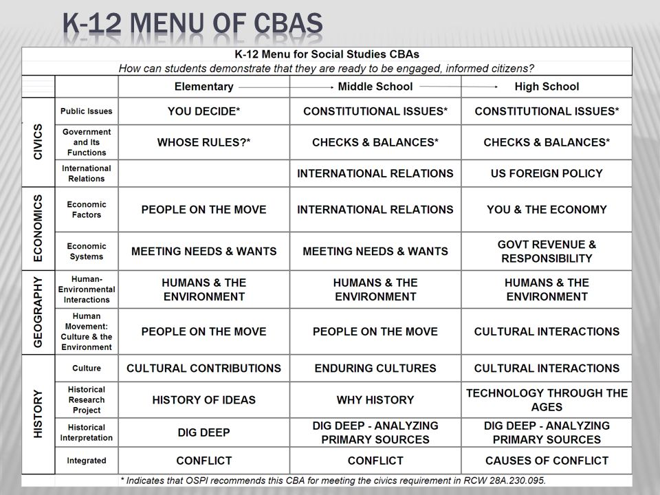 K-12 Menu of CBAs 18