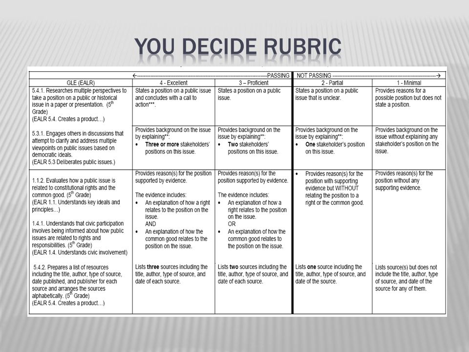 You Decide rubric Activity: At table groups,