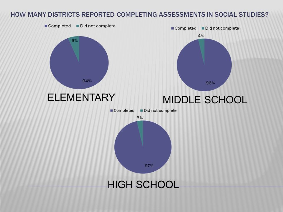 How many districts reported completing assessments in social studies